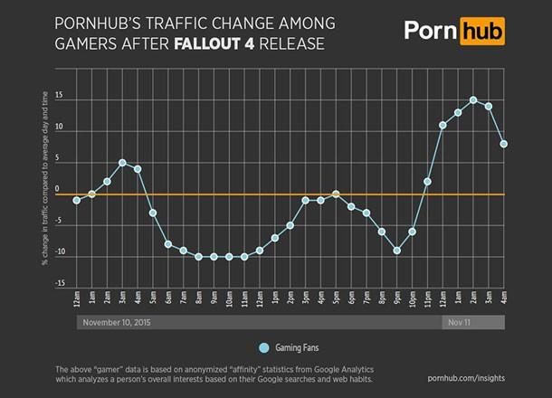 pornhub-insights